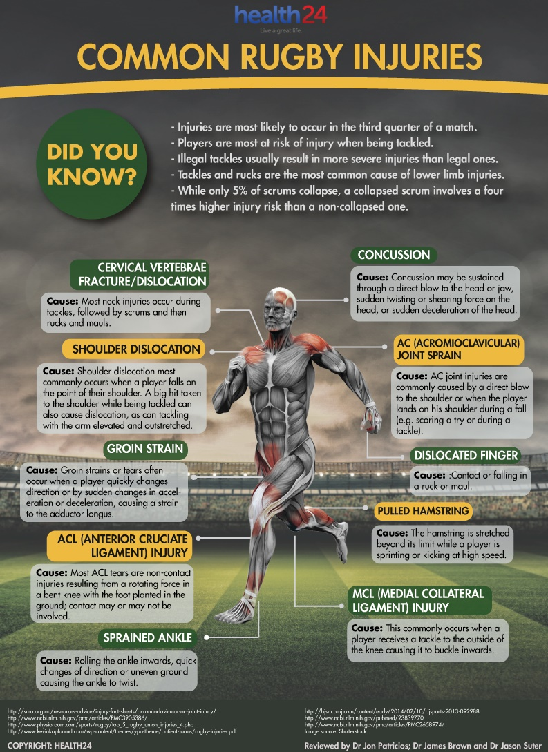 common injuries Common shoulder injuries most problems in the shoulder involve the muscles, ligaments, and tendons, rather than the bones athletes are especially susceptible to shoulder problems in athletes, shoulder problems can develop slowly through repetitive, intensive training routines.